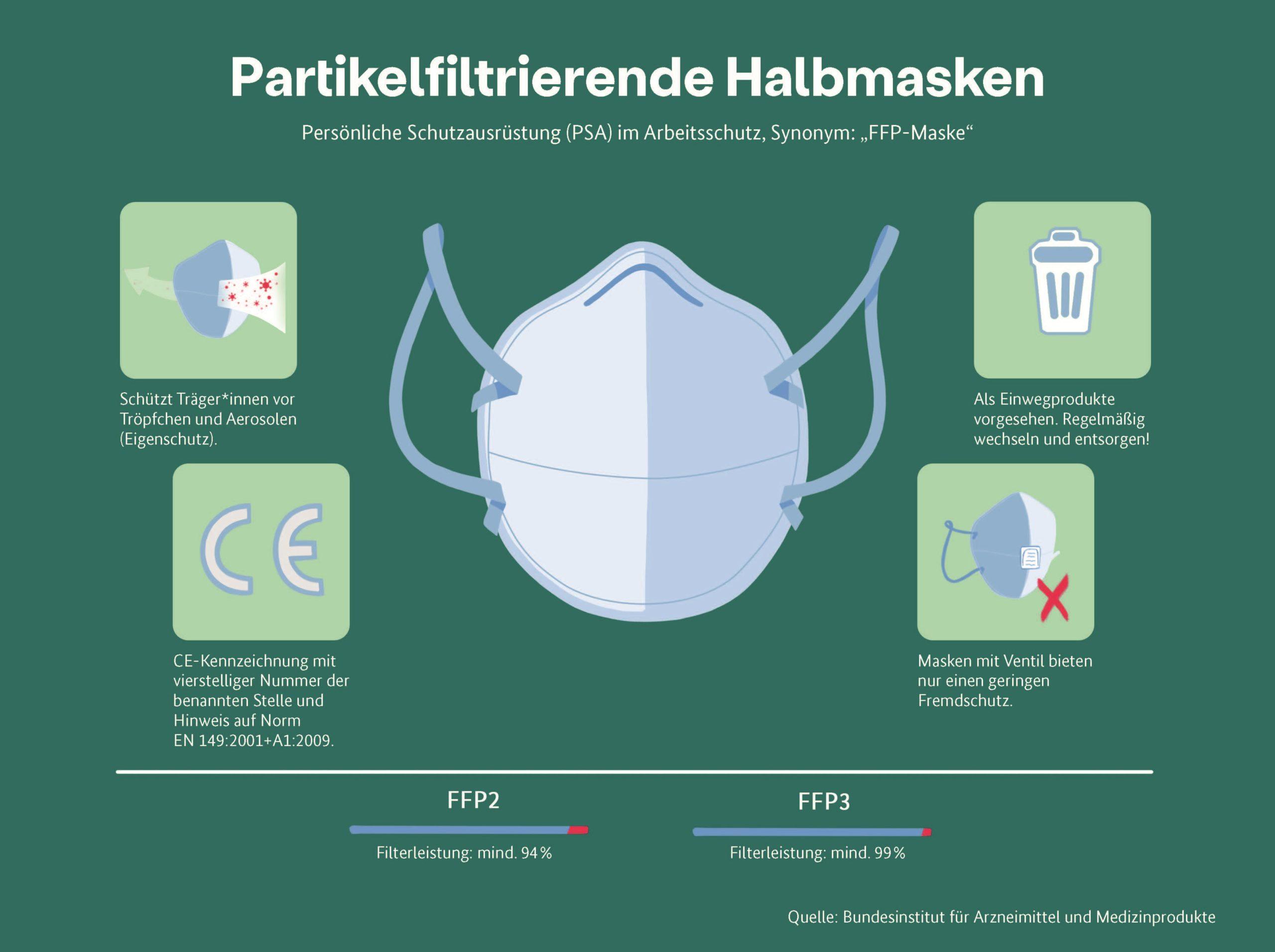 Partikelfiltrierende Halbmasken